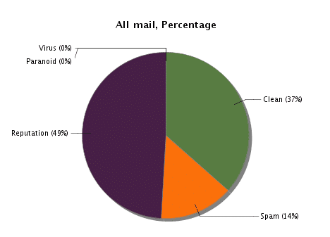 softscan-all-stats