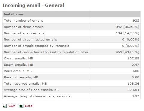 softscan-table-stats