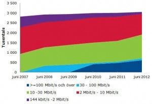 bredband-diagram