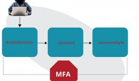 Aktivera 2-stegs autentisering (MFA) i Office 365