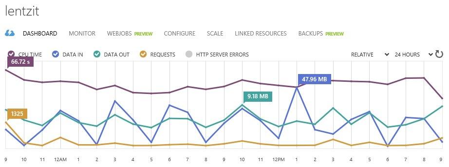 azure-web-stats
