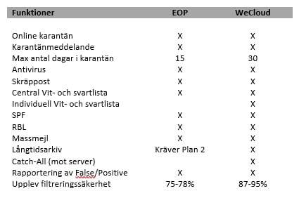 wecloud-eop-comparison